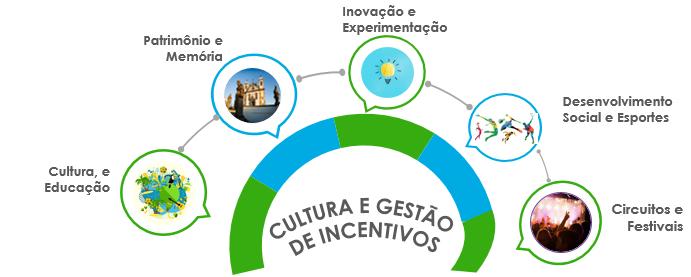 Confira os eixos de atuação cultural da Cemig